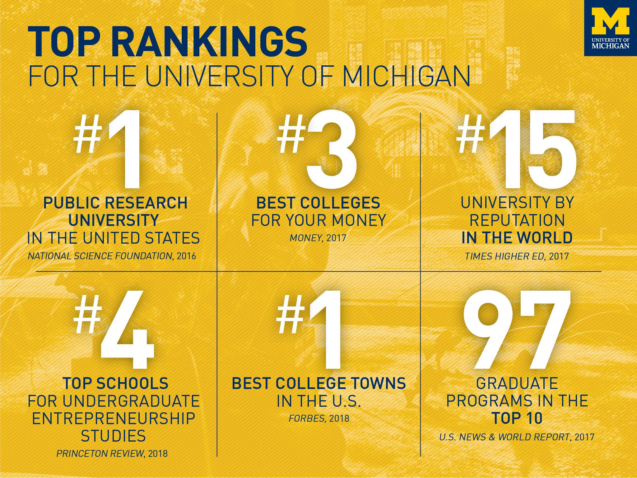 Prospective Students University Of Michigan
