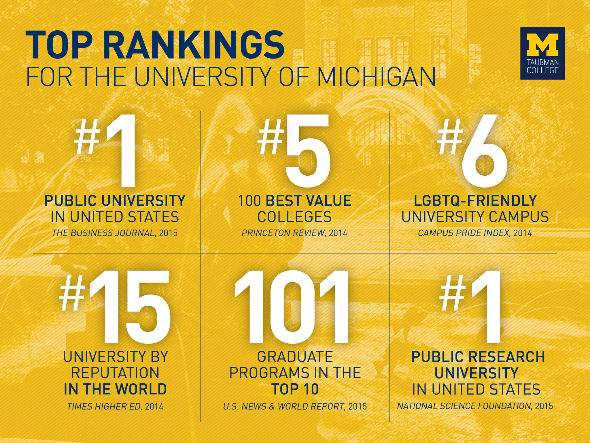 Urban Planning top 10 colleges in the world